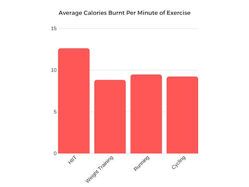 HIIT Average calories burnt per minute of exercise